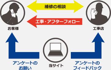 直接施工と安心のアンケートシステム関係図